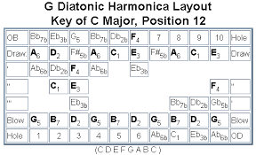 Harmonica Second Position Chart The Diatonic Harmonica Reference