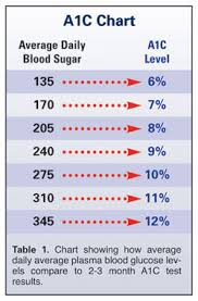 Blood Sugar Test Results Chart Effort To Lower A1c Levels With Drugs Increases Death Rate In