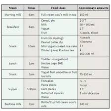 11 Best Meal Plan For Toddlers Images Baby Food Recipes