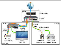 example of a home networking setup vlans network flow