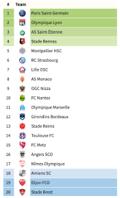 We did not find results for: Who Will Finish Second To Psg Predicting The 2019 20 Ligue 1 Season Psg Talk
