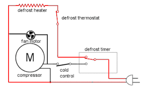 appliance411 faq how does a frost refrigerator s defrost active circuit in defrost cycle
