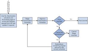 Understanding Expense Amortization
