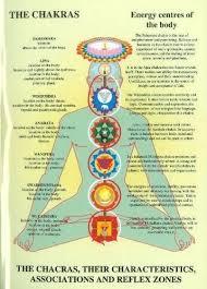 Chakras Their Characteristics Associations And Reflexzones