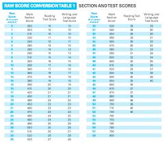Sat Essay Score Chart Sat Essay Scoring Conversion Mistyhamel