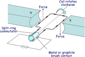 simple electric motor diagram. Simple Motor Enter Image Source Here For Simple Electric Motor Diagram