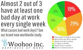 what makes a great employee woohoo inc our study of bad work days how common are they and what