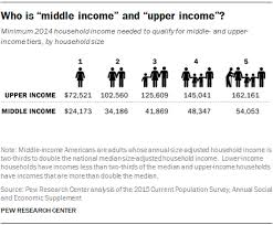 The American Middle Class Is Losing Ground Pew Research Center