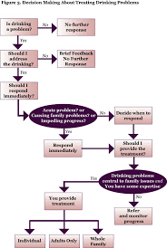 Relationship Progression Chart Alcohol Problems In Intimate Relationships Identification