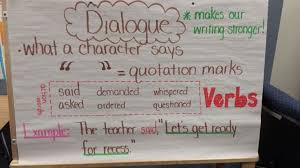 Dialogue Anchor Chart Dialogue Anchor Chart Anchor Charts First Grade Teaching