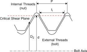 Internal Thread Diameter Chart Internal Thread An Overview Sciencedirect Topics