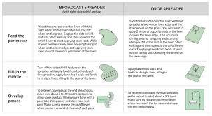 Scotts Broadcast Spreader Conversion Chart Www
