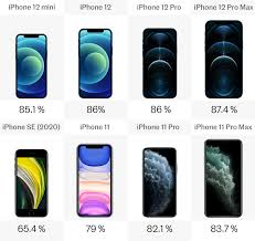 iPhone 12 vs. iPhone 11 vs. iPhone SE