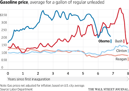 Gas Prices By President Chart The State Of The Economy In Eight Charts Real Time
