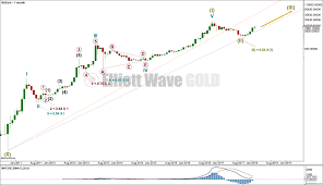 Btcusd Elliott Wave And Technical Analysis By Lara Charts