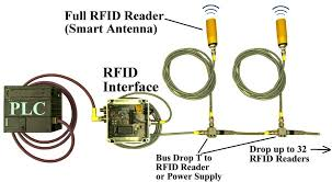 smart antennas 125 khz lf rfid reader systems network up to 32 readers with plc