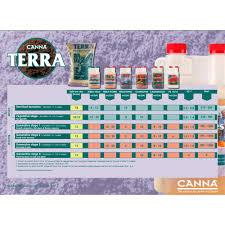 Canna Nutrients Feeding Chart 51 Exact Coco Canna Chart