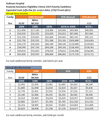 Ohio Medicaid Eligibility Income Chart 2018 Financial Assistance Aultman