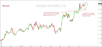 Eicher Motors Is The Momentum Slowing Down Mapping Markets