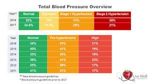 Great Blood Pressure Range 116 49 Blood Pressure Chart Bp