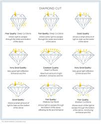 Diamond Resale Value Chart Diamond Sellers Guide Tag Archive Gia Certificates