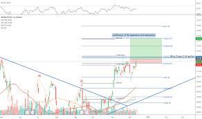 Broadcom Stock Chart Avgo Stock Price And Chart Nasdaq Avgo Tradingview