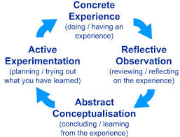 Kolbs Learning Styles And Experiential Learning Cycle