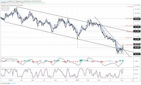 Usd To Gbp Chart Gbp Usd Gbp Jpy Rates Look To Recover Eur Gbp To Pullback