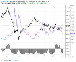 Crude Oil Stock Chart Oil Forecast Crude Oil Charts Approach Key Resistance Levels