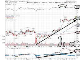 Microsoft Profit 2015 Trade Of The Day Msft Investorplace