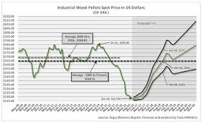 Lumber Futures Chart Wood Prices Chart How To Pronounce Indices