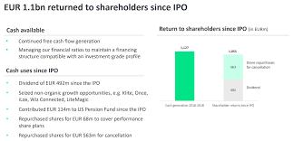 Philips Lighting Stock Market Signify I Like This Lighting Leader But Shares Still Lack