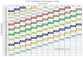 Torsion Spring Size Chart Garage Door Spring Size Calculator Evekegley Co