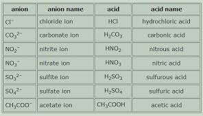 moreover  besides Naming ionic  pounds  practice    Khan Academy as well CHEMISTRY Chemistry   Introduction to basic chemistry   Canton furthermore  also 2013 0097 5077 12 1 1  Naming Ionic  pounds Key moreover  further 49 Balancing Chemical Equations Worksheets  with Answers furthermore Worksheet  inorganic nomenclature in addition Image result for igcse ionic  pounds worksheet   Science furthermore Best 25  Naming  pounds worksheet ideas on Pinterest   Inorganic. on compound names and formulas worksheet