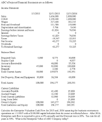 Solved Abcs Projected Financial Statements Are As Follow