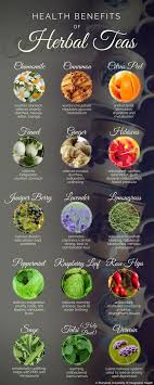 Herbal Tea Chart Medicinal Teas And Their Uses Charts And Recipes