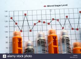 Insulin Injection Pens On Blood Glucose Level Chart Stock