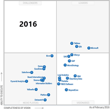 Gartner Chart 2017 Prologika Gartners 2017 Bi And Data Analytics Magic