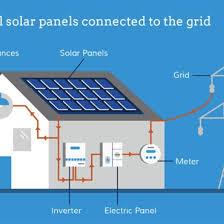 How To Choose The Best Solar-Energy Equipment - Renewable Energy