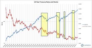 What To Think Of Interest Rates And Bonds Cadence Wealth