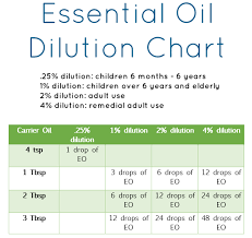Dilution Chart For Young Living Essential Oils Young Living Essential Oils