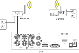 digital wireless camera troubleshooting guide lorex b incorrect channel or input selected on dvr or tv