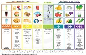 Acid Alkaline Balance Diet Chart Alkaline Food For Energy