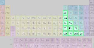 List of Elements Belonging to the Basic Metals Group
