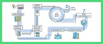 Scrum Meeting Template Types Of Scrum Meetings And Scrum Best Practices Ntask