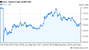Eur Chf 5 Years Chart Euro Swiss Franc Rates Chartoasis Com