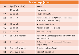Transcript Cognitive Leaps From 18 Months On The