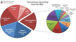 Federal Spending Chart 2011 Federal Spending Where Your Money Goes
