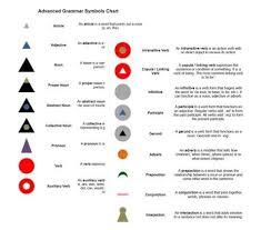 Montessori Elementary Charts Montessori Advanced Grammar Symbols Chart And Cards