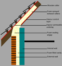 loft roof insulation how to insulate a roof98